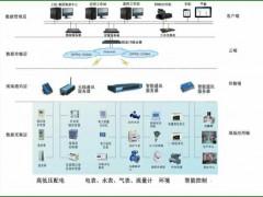 浅谈陕西AI2000 FRTU-08电力能耗监控实现功能大全